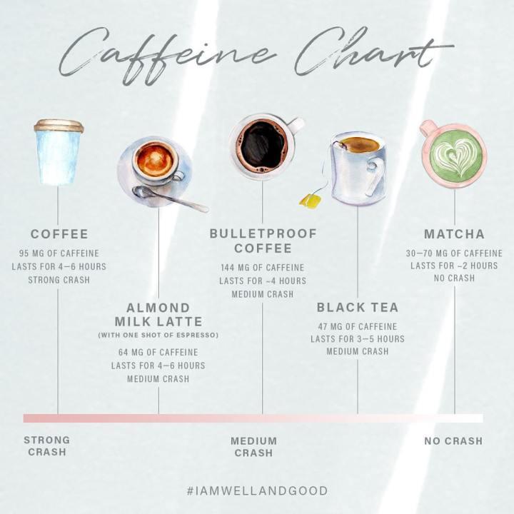 caffeine-chart-ig_1024